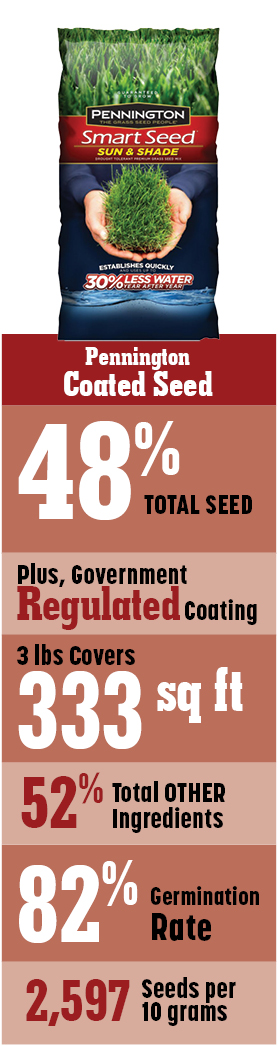 Pennington Coated Seed is only 48% grass seed