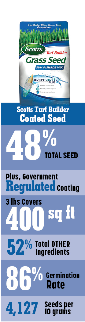 Scotts Coated Seed is only 48% grass seed